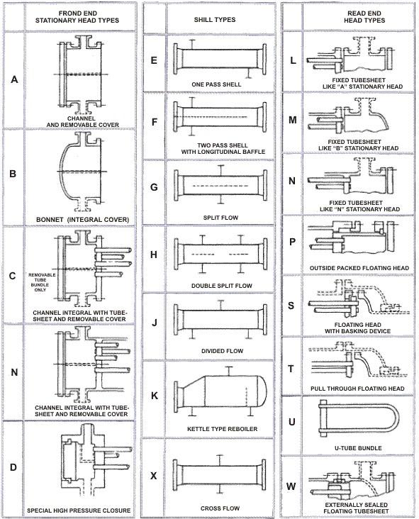 شکل2. نامگذاری مبدل های پوسته لوله بر اساس استاندارد TEMA